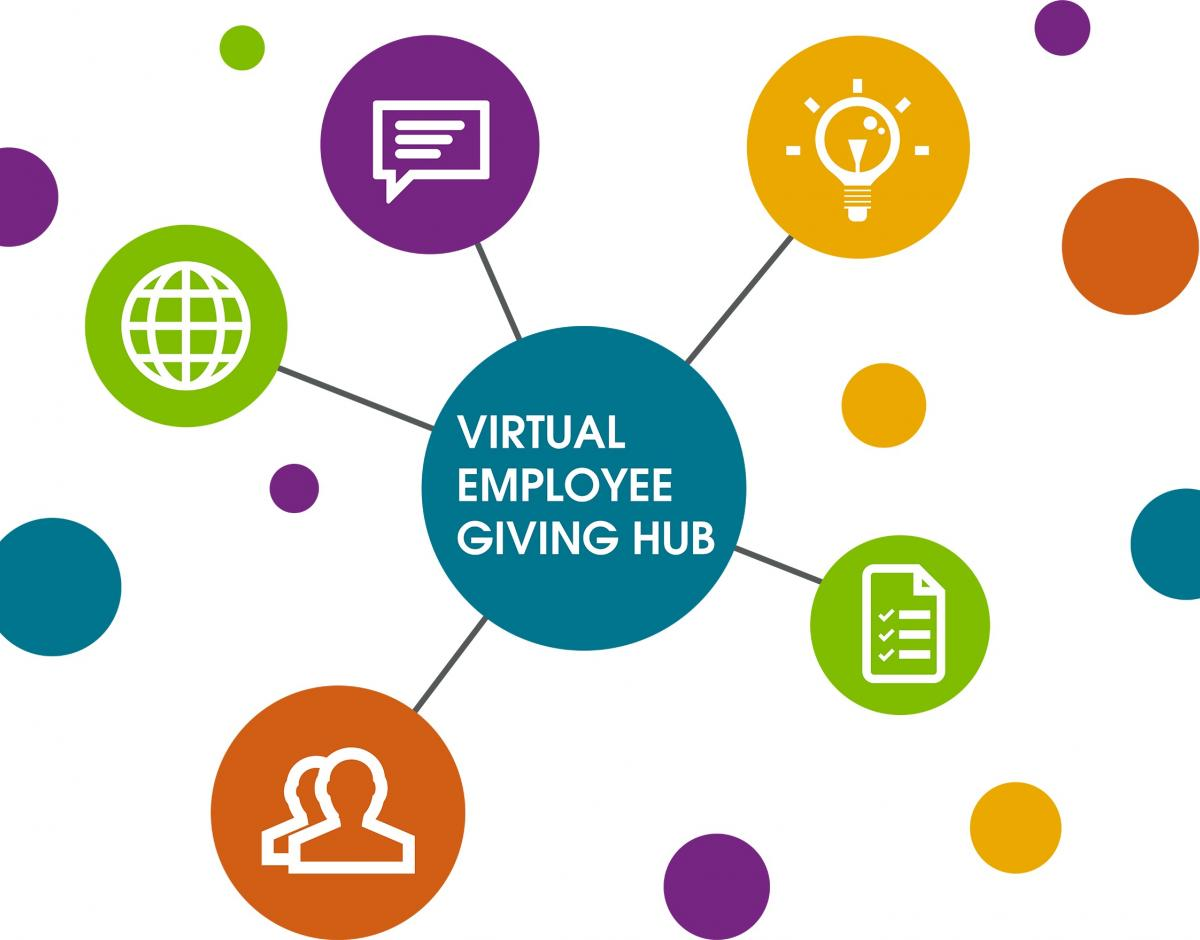 "Graphic of green, blue, purple, orange and yellow circles. Middle circle reads ""Virtual Employee Giving Hub."" Other circles have icons for world, people, messaging, ideas, and paperwork."