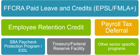 COVID-19 business provisions: FFCRA paid leave and credits (EPSL/FMLA+), employee retention credit, payroll tax deferral, SBA paycheck protection program/EIDL, treasury/federal reserve facility, other sector specific programs